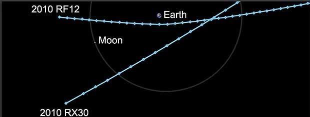 asteroide passarão pela Terra