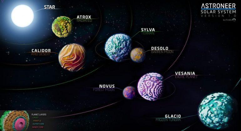 planetas de Astroneer